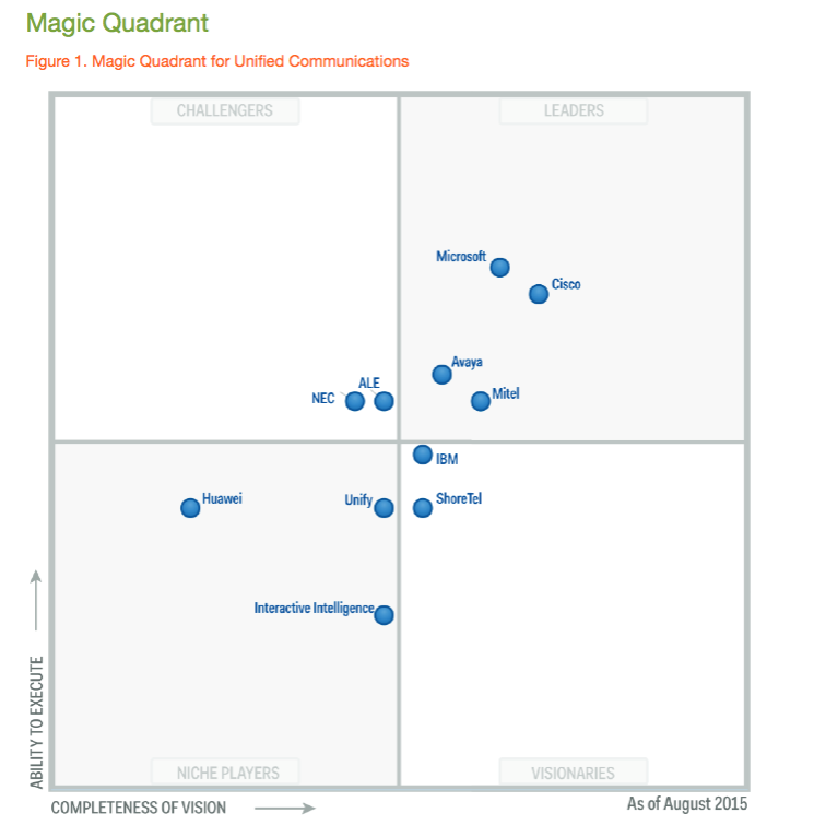 Gartner's Magic Quadrant For Unified Communications