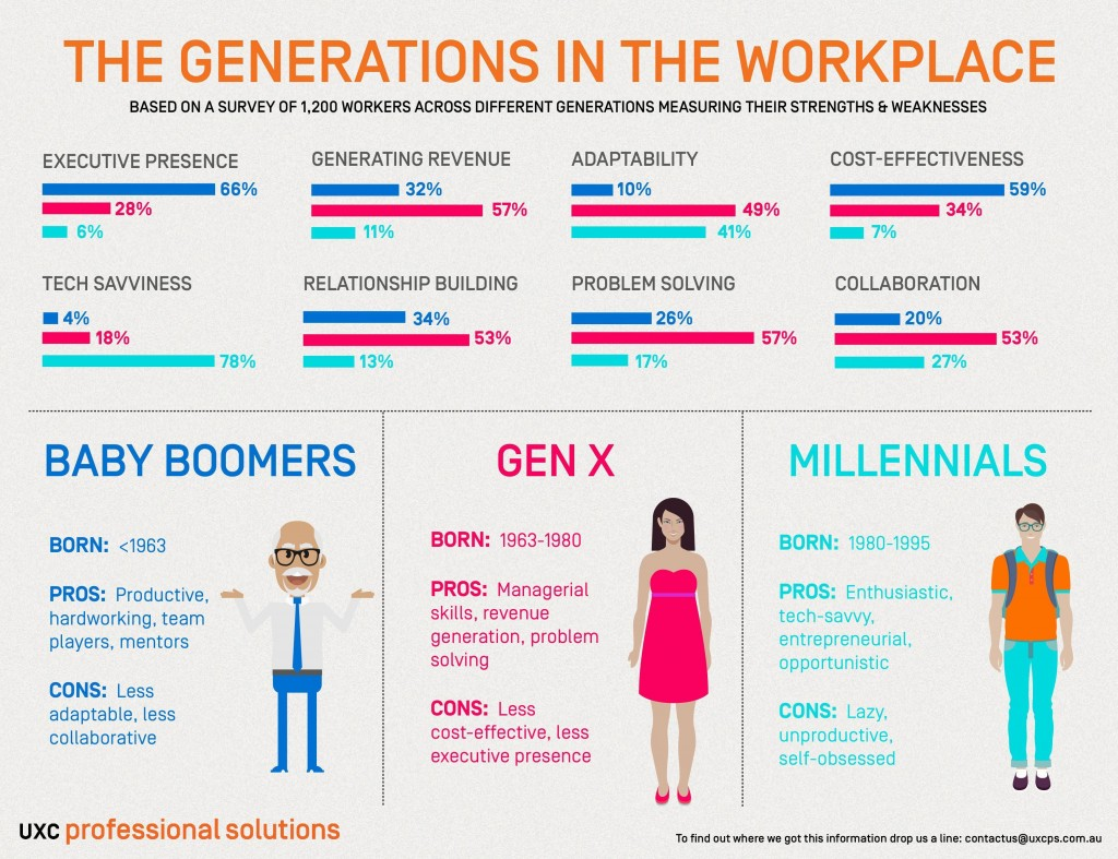 WorkPlaceGenerrations